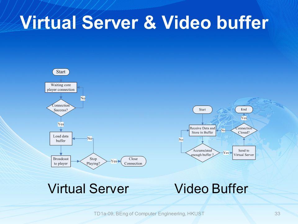 Virtual Server & Video buffer Virtual Server Video Buffer 33TD1a-09, BEng of Computer Engineering, HKUST