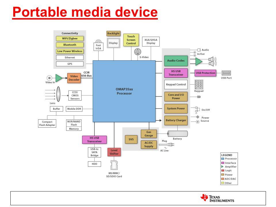 Portable media device