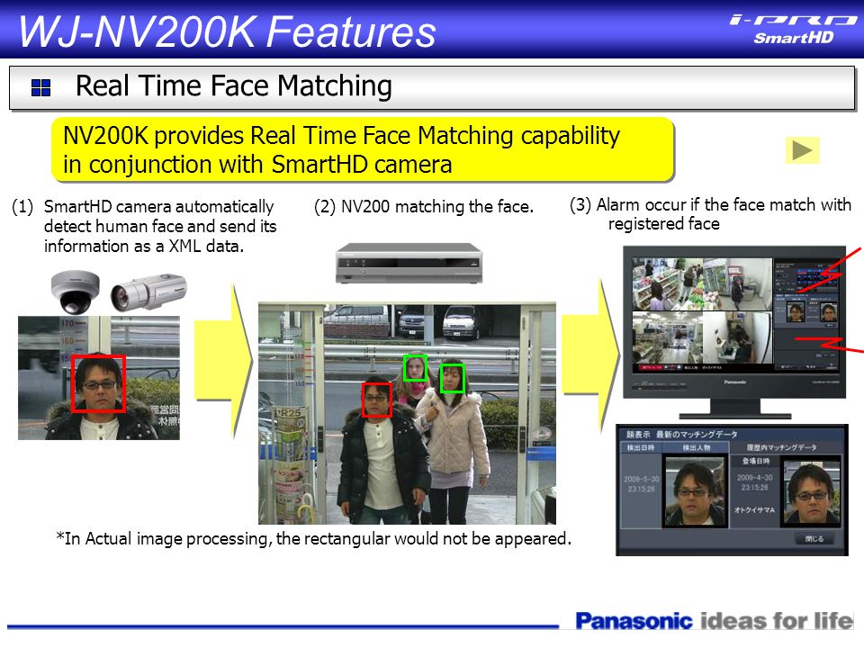 (1)SmartHD camera automatically detect human face and send its information as a XML data.