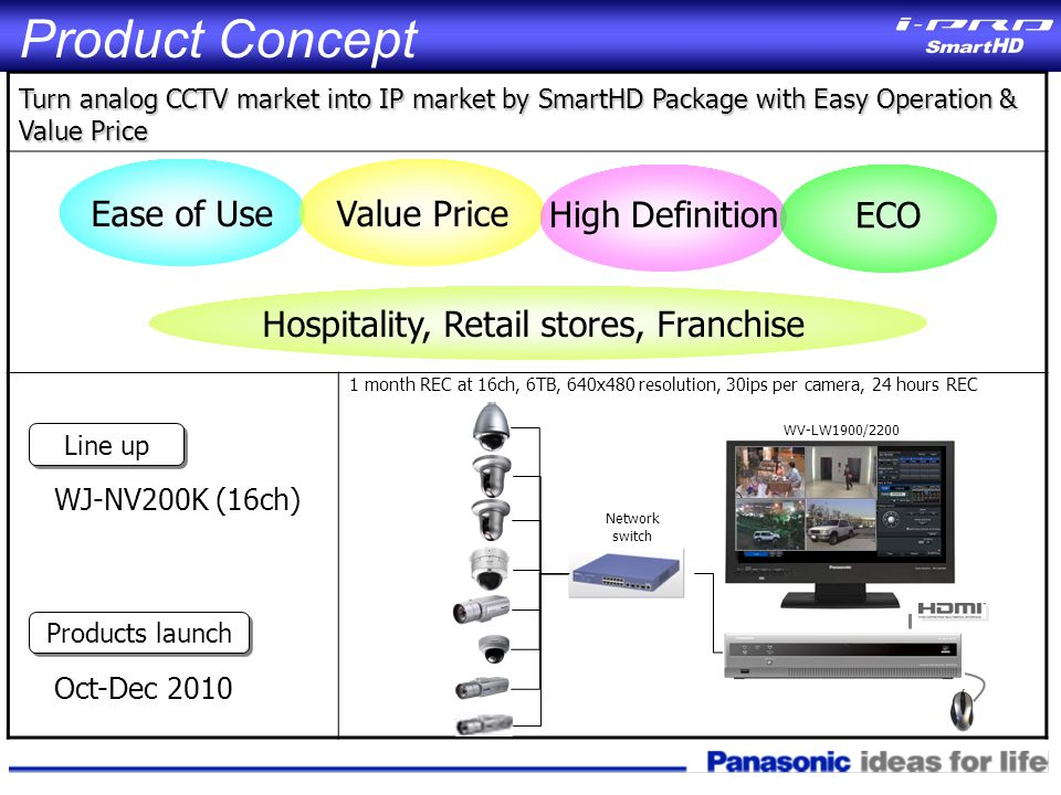 Product Concept Ease of UseValue Price High Definition Hospitality, Retail stores, Franchise Line up WJ-NV200K (16ch) Turn analog CCTV market into IP market by SmartHD Package with Easy Operation & Value Price WV-LW1900/2200 Network switch Oct-Dec 2010 Products launch ECO 1 month REC at 16ch, 6TB, 640x480 resolution, 30ips per camera, 24 hours REC