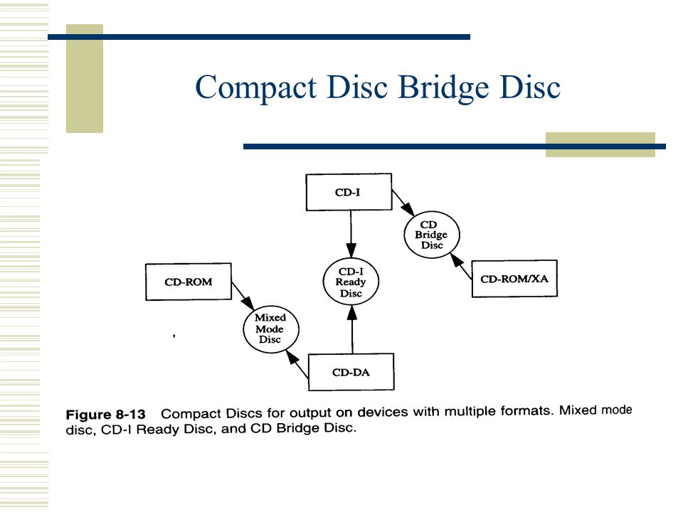 Compact Disc Bridge Disc
