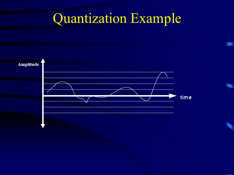 Quantization Example Amplitude