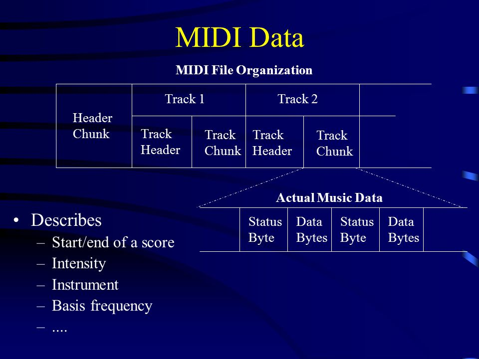 MIDI Data Describes –Start/end of a score –Intensity –Instrument –Basis frequency –....