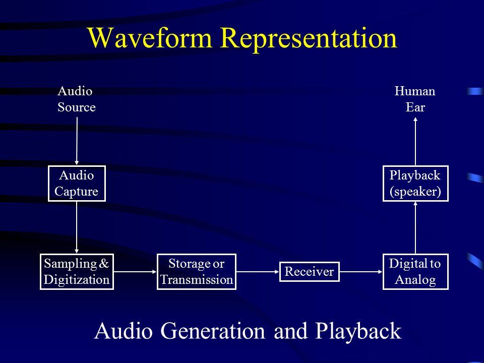 Waveform Representation Audio Capture Sampling & Digitization Storage or Transmission Receiver Digital to Analog Playback (speaker) Audio Source Human Ear Audio Generation and Playback