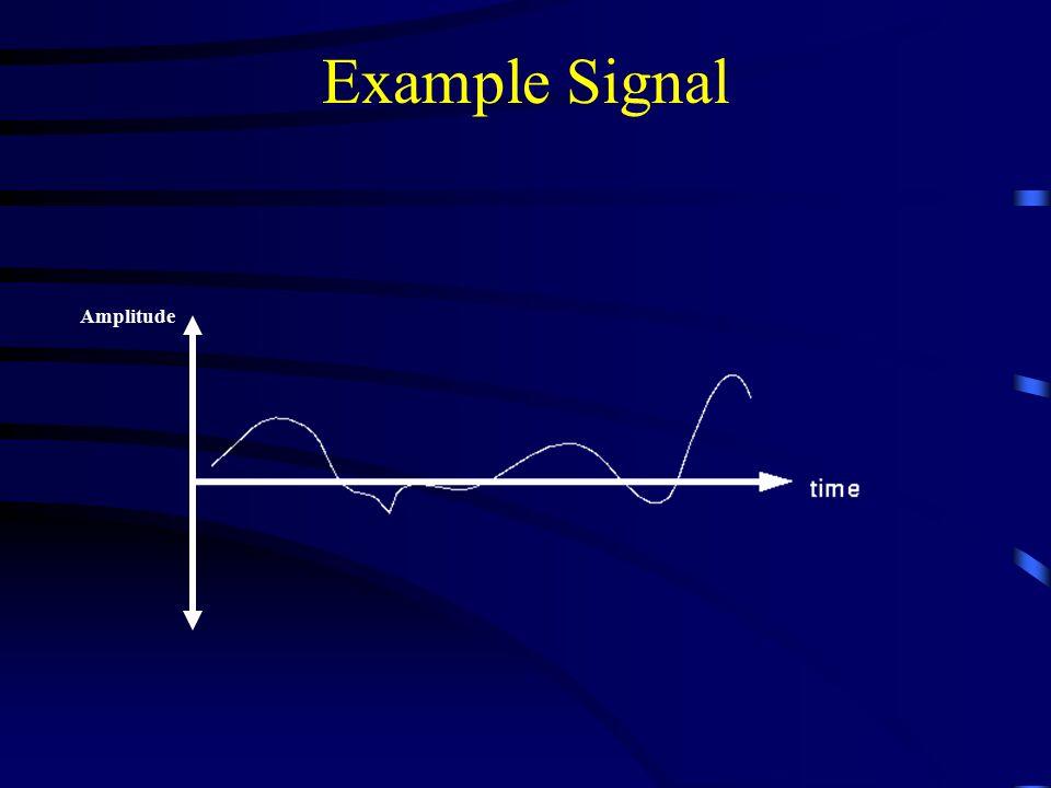Example Signal Amplitude