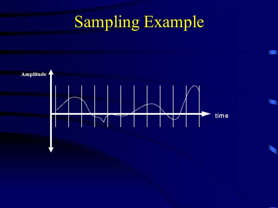Sampling Example Amplitude