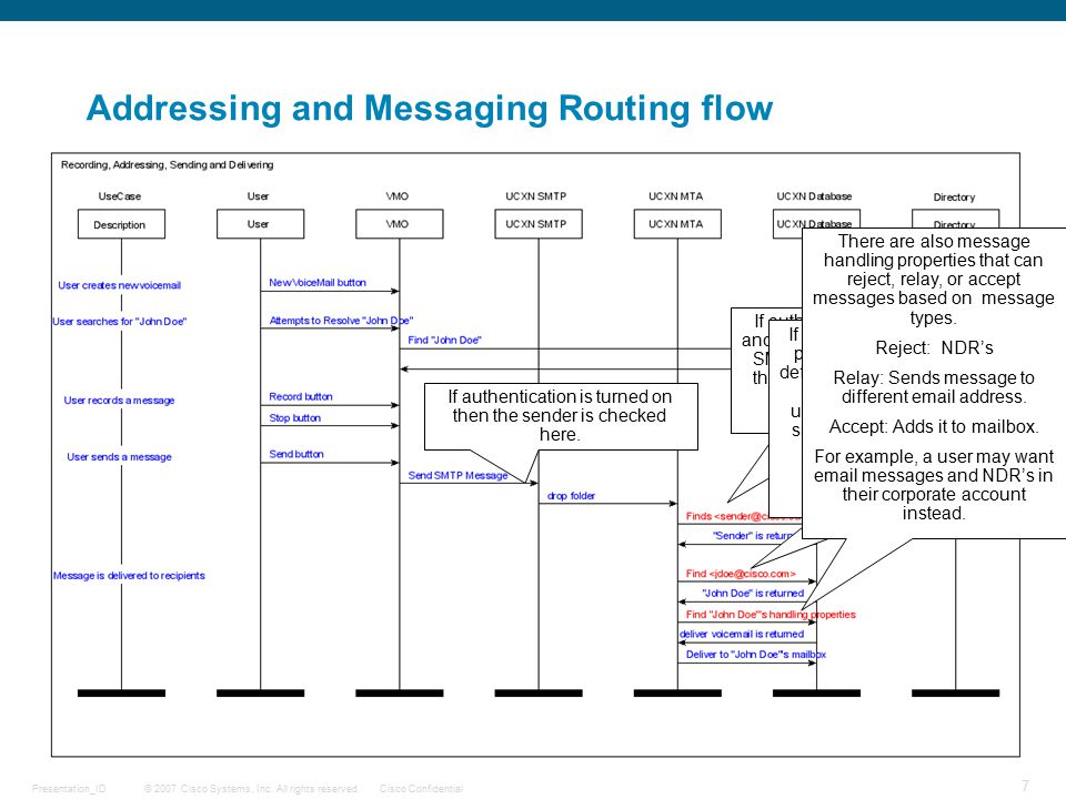 © 2007 Cisco Systems, Inc. All rights reserved.Cisco ConfidentialPresentation_ID 7 Addressing and Messaging Routing flow If authentication is turned o