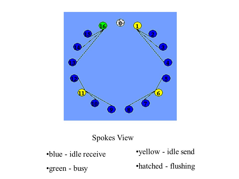 blue - idle receive green - busy yellow - idle send hatched - flushing Spokes View