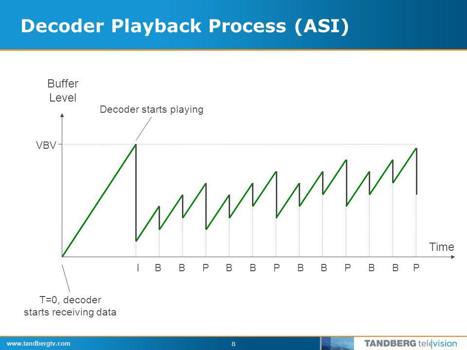 www.tandbergtv.com 9 Decoder Playback Process (Ethernet) T=0, decoder starts receiving data Decoder starts playing Buffer Level VBV Time I BBPBBPBBPBBP Packet Reception Times
