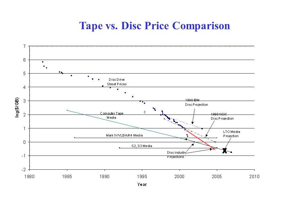 Tape vs. Disc Price Comparison