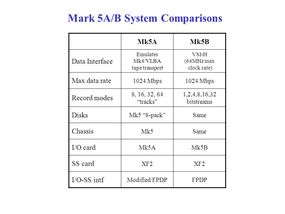 Mark 5A/B System Comparisons Mk5AMk5B Data Interface Emulates Mk4/VLBA tape transport VSI-H (64MHz max clock rate) Max data rate 1024 Mbps Record modes 8, 16, 32, 64 tracks 1,2,4,8,16,32 bitstreams Disks Mk5 8-pack Same Chassis Mk5Same I/O card Mk5AMk5B SS card XF2 I/O-SS intf Modified FPDPFPDP