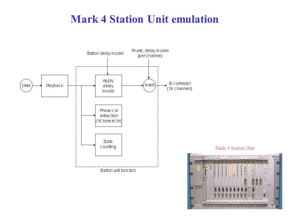 Mark 4 Station Unit emulation Mark 4 Station Unit