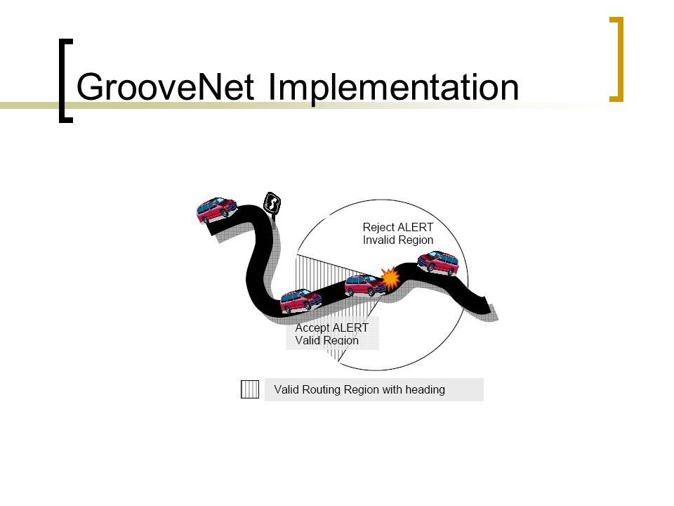GrooveNet Implementation