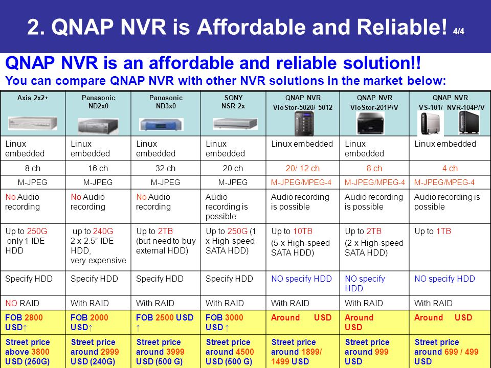 2. QNAP NVR is Affordable and Reliable! 4/4 Axis 2x2+Panasonic ND2x0 Panasonic ND3x0 SONY NSR 2x QNAP NVR VioStor-5020/ 5012 QNAP NVR VioStor-201P/V Q