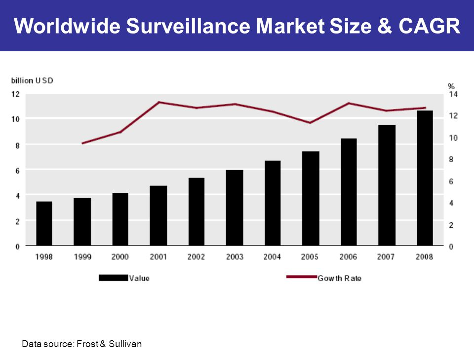 Data source: Frost & Sullivan Worldwide Surveillance Market Size & CAGR