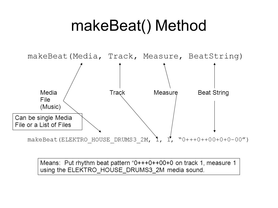 makeBeat() Method makeBeat(ELEKTRO_HOUSE_DRUMS3_2M, 1, 1, 0+++0++00+0+0-00 ) makeBeat(Media, Track, Measure, BeatString) Media File (Music) TrackMeasureBeat String Means: Put rhythm beat pattern 0+++0++00+0 on track 1, measure 1 using the ELEKTRO_HOUSE_DRUMS3_2M media sound.