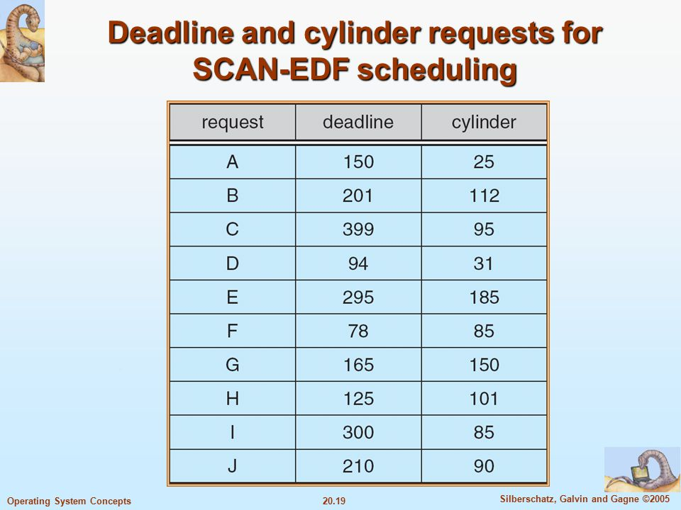 20.19 Silberschatz, Galvin and Gagne ©2005 Operating System Concepts Deadline and cylinder requests for SCAN-EDF scheduling