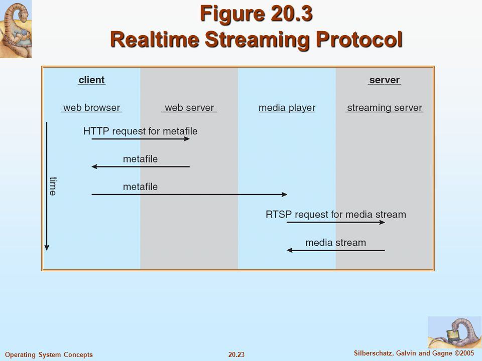 20.23 Silberschatz, Galvin and Gagne ©2005 Operating System Concepts Figure 20.3 Realtime Streaming Protocol