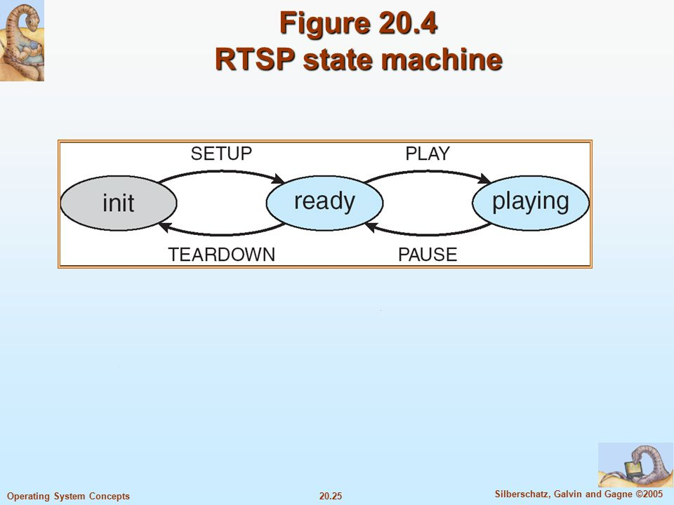20.25 Silberschatz, Galvin and Gagne ©2005 Operating System Concepts Figure 20.4 RTSP state machine
