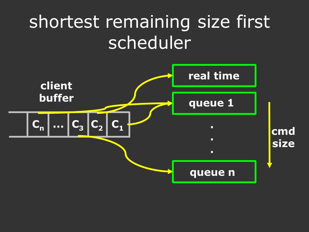 shortest remaining size first scheduler client buffer C1C1 C2C2 C3C3... CnCn real time...... queue 1 queue n cmd size