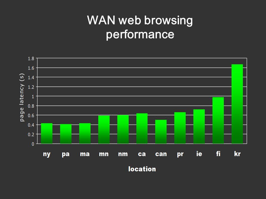 WAN web browsing performance