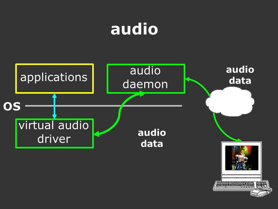 audio applications OS virtual audio driver audio daemon audio data