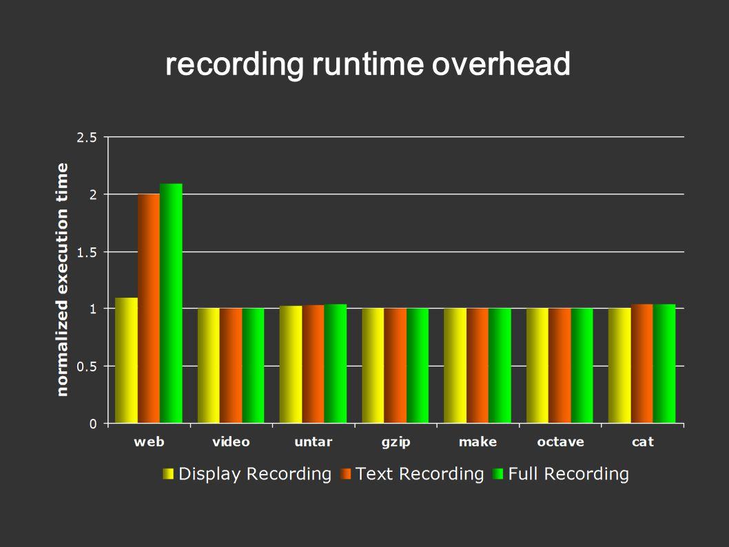 recording runtime overhead