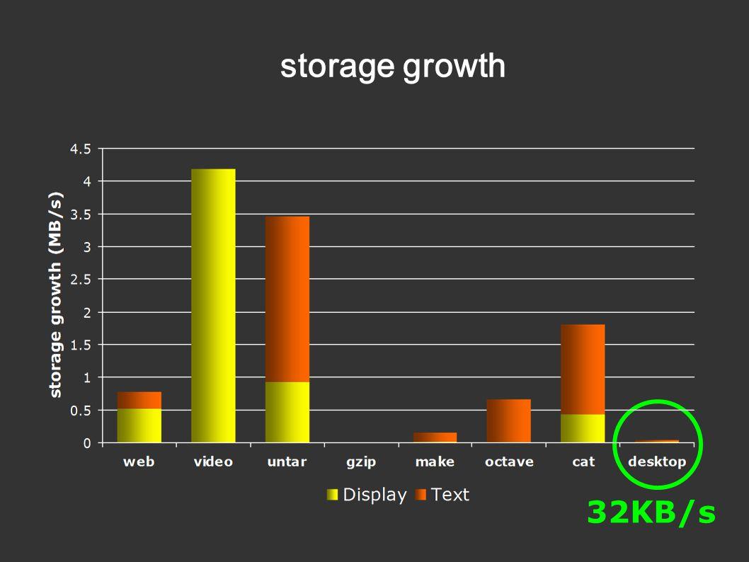storage growth 32KB/s