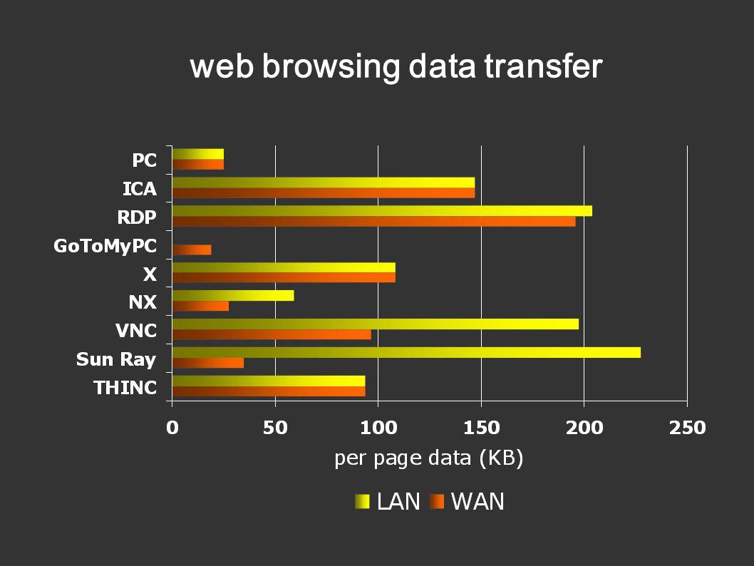 web browsing data transfer
