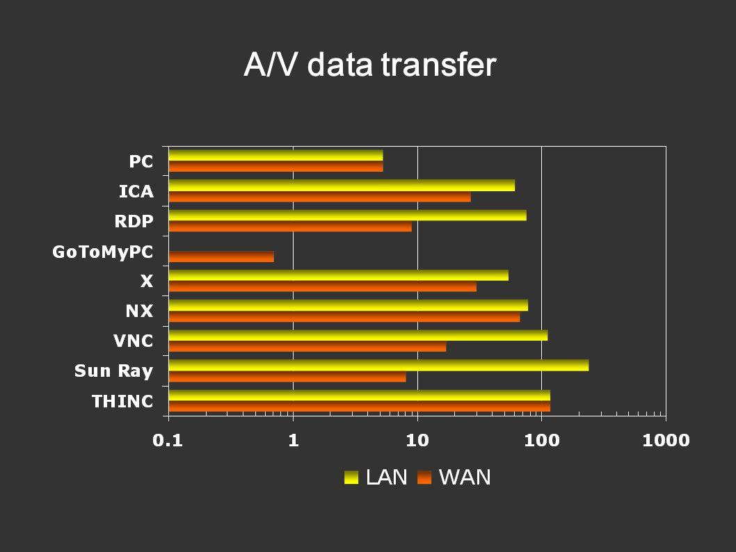 A/V data transfer
