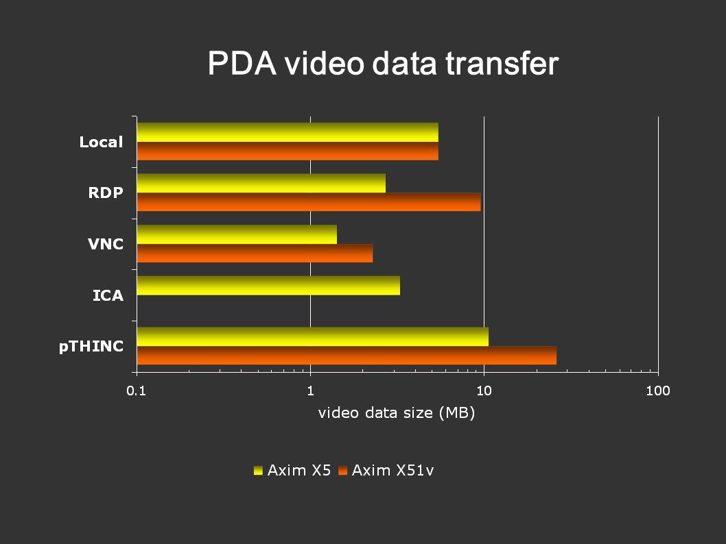 PDA video data transfer