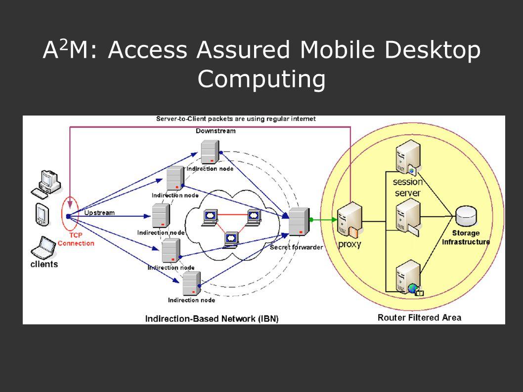 A 2 M: Access Assured Mobile Desktop Computing