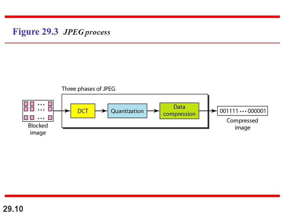 29.10 Figure 29.3 JPEG process