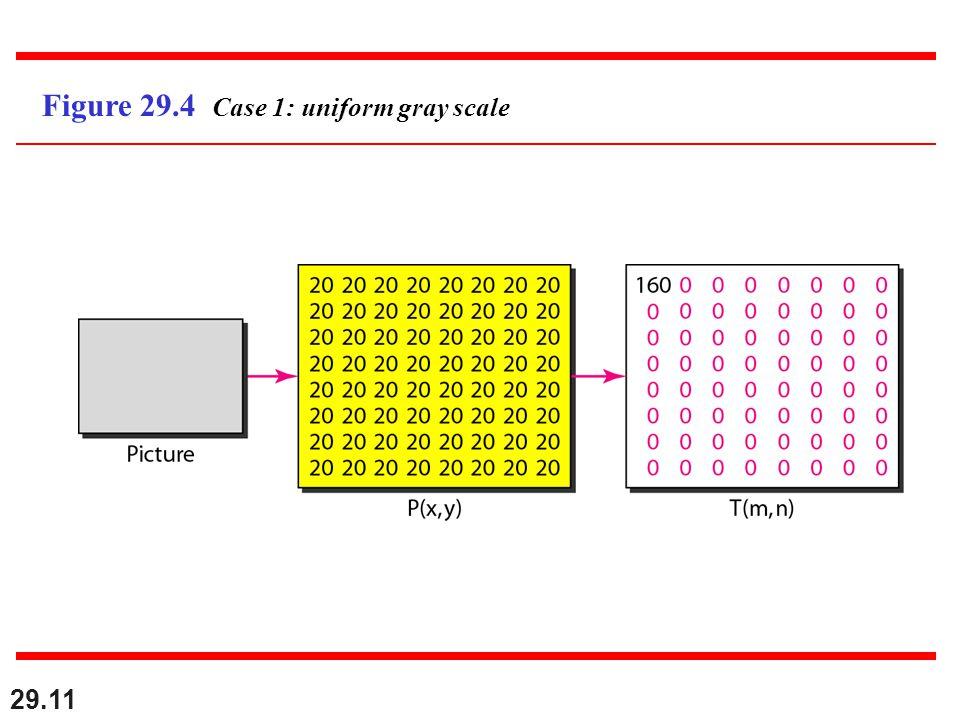 29.11 Figure 29.4 Case 1: uniform gray scale