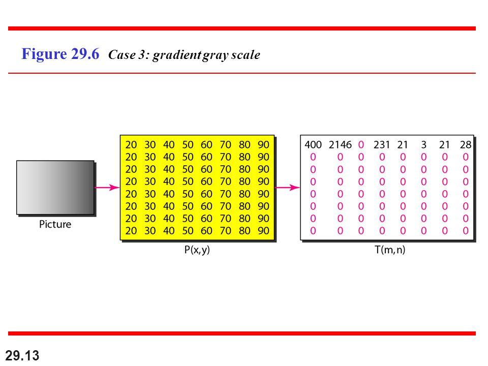 29.13 Figure 29.6 Case 3: gradient gray scale