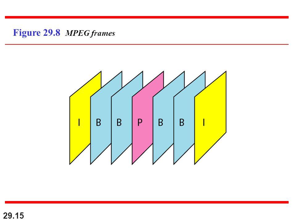 29.15 Figure 29.8 MPEG frames