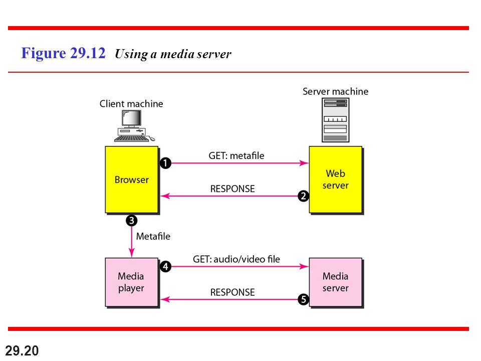 29.20 Figure 29.12 Using a media server