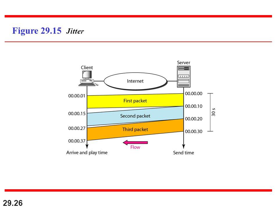 29.26 Figure 29.15 Jitter