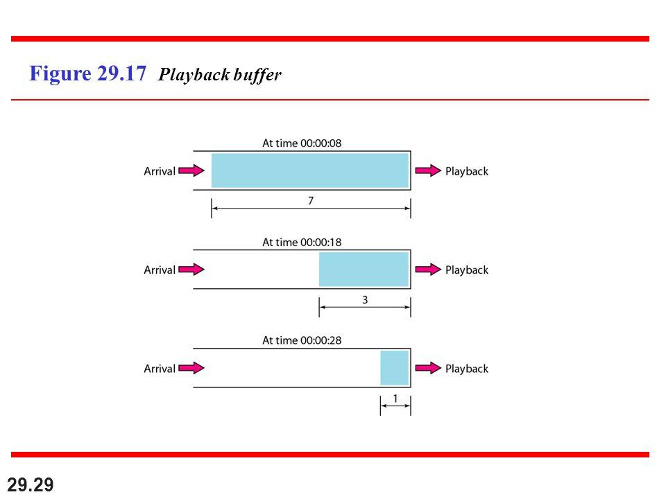 29.29 Figure 29.17 Playback buffer