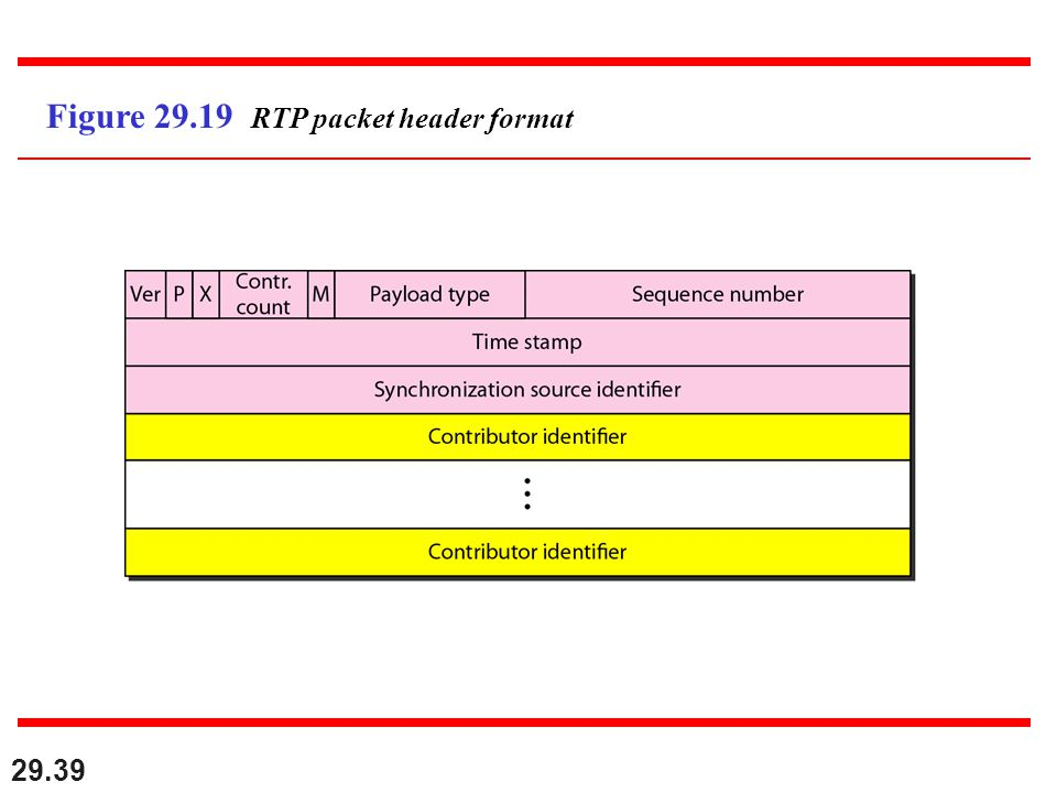 29.39 Figure 29.19 RTP packet header format