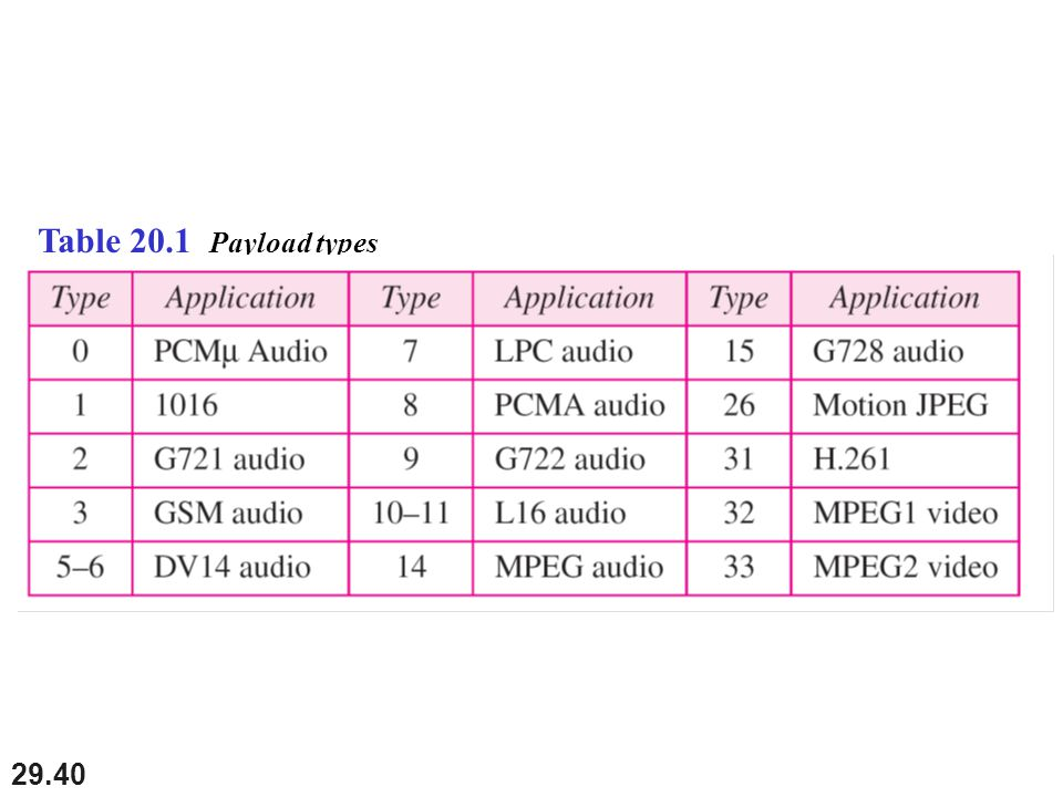 29.40 Table 20.1 Payload types