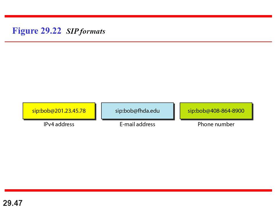 29.47 Figure 29.22 SIP formats
