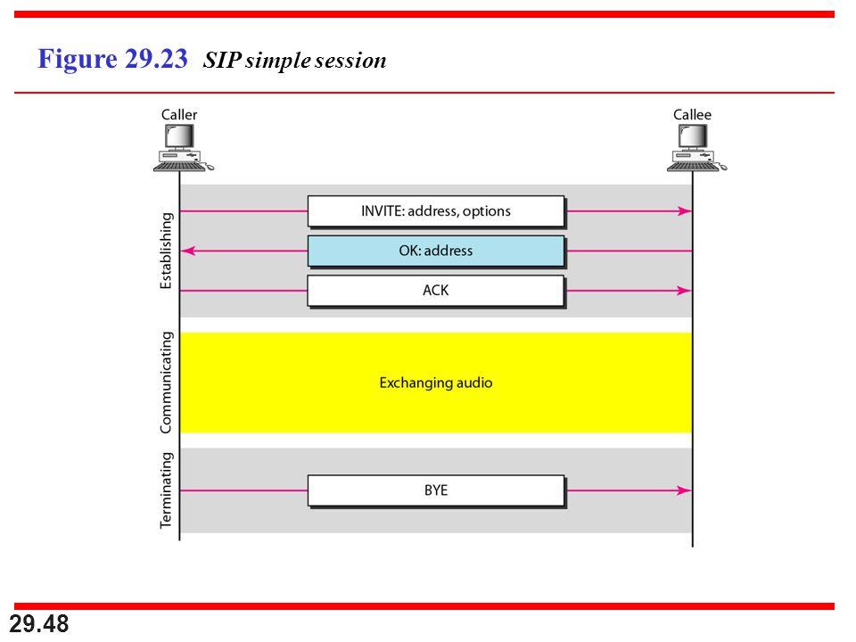 29.48 Figure 29.23 SIP simple session