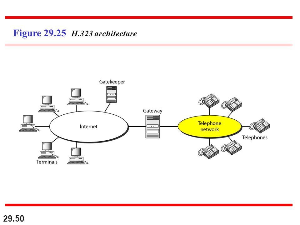 29.50 Figure 29.25 H.323 architecture