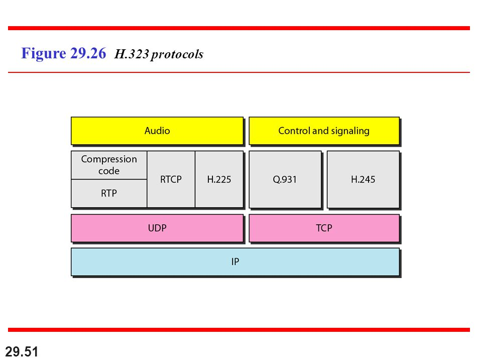 29.51 Figure 29.26 H.323 protocols