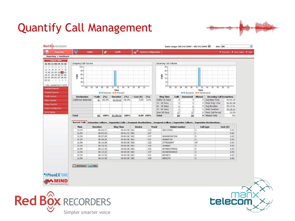 Quantify Call Management