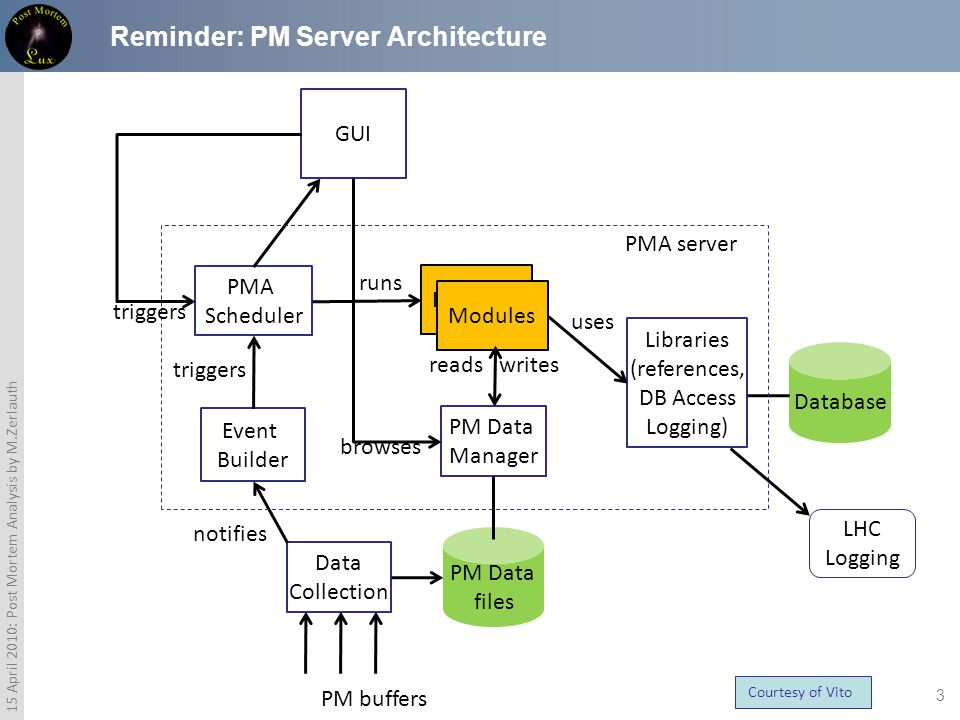 3 15 April 2010: Post Mortem Analysis by M.Zerlauth Reminder: PM Server Architecture PM Data files PMA Scheduler Event Builder Data Collection PM Data Manager Libraries (references, DB Access Logging) GUI Modules Database LHC Logging PMA server PM buffers notifies triggers runs uses reads writes browses triggers Courtesy of Vito