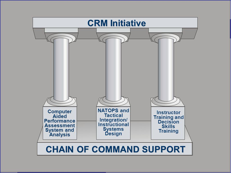 26 Jul 00 7 CRM Initiative CHAIN OF COMMAND SUPPORT Computer Aided Performance Assessment System and Analysis NATOPS and Tactical Integration/ Instructional Systems Design Instructor Training and Decision Skills Training