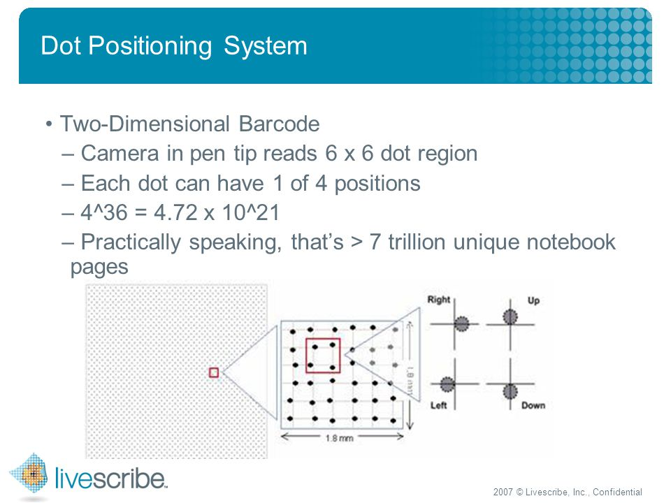 2007 © Livescribe, Inc., Confidential Dot Positioning System Two-Dimensional Barcode – Camera in pen tip reads 6 x 6 dot region – Each dot can have 1 of 4 positions – 4^36 = 4.72 x 10^21 – Practically speaking, that's > 7 trillion unique notebook pages
