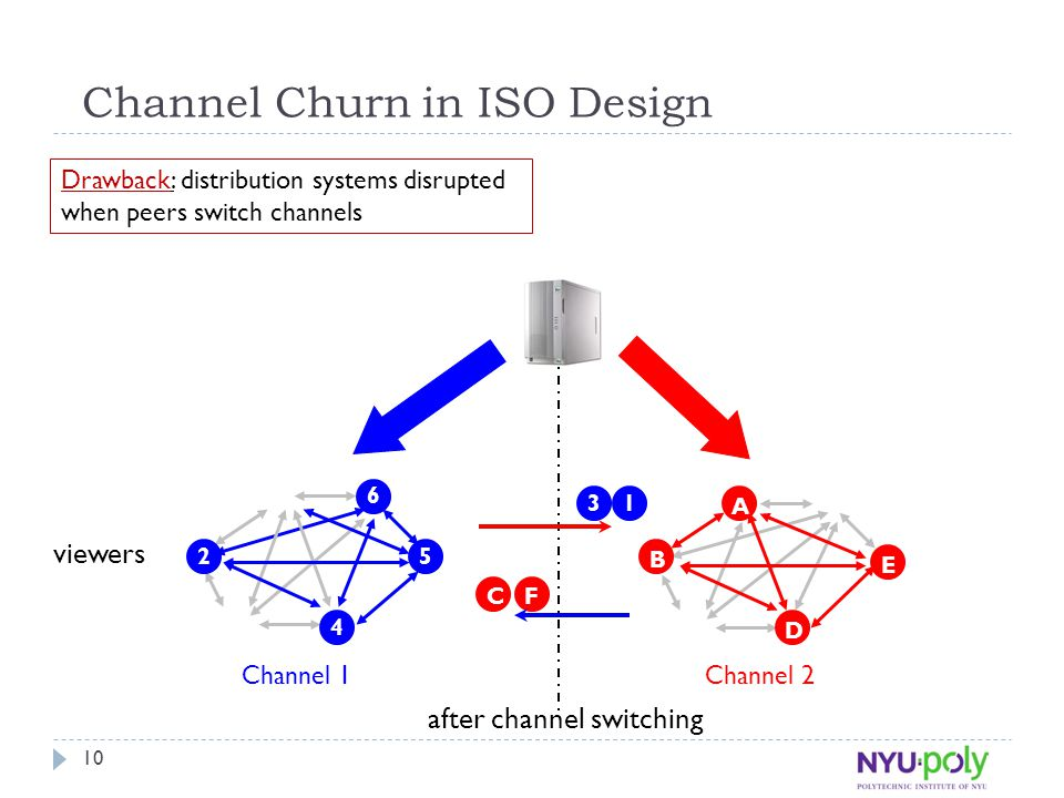 10 Drawback: distribution systems disrupted when peers switch channels Channel Churn in ISO Design A 6 5 4 2 B D E Channel 1Channel 2 CF 31 viewers af